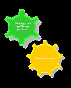 planering och beslutph